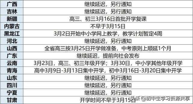 3月开学希望破灭?三省市确定4月开学,这一点成开学最大障碍!